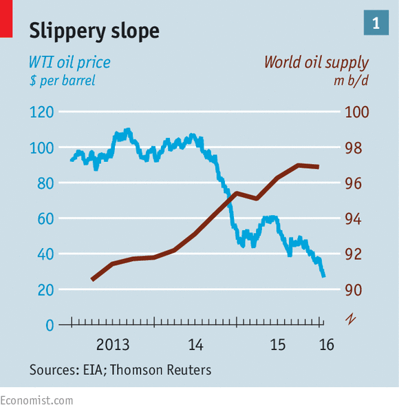 Oil price trends -- from The Economist: http://econ.st/1Pep3tN