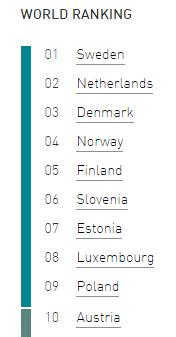 Top 10 rankings, English Proficiency English, Education First (EF).