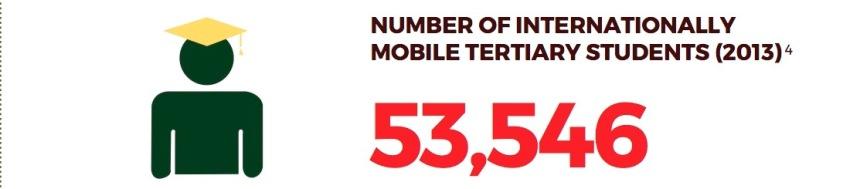 mobile tertiary